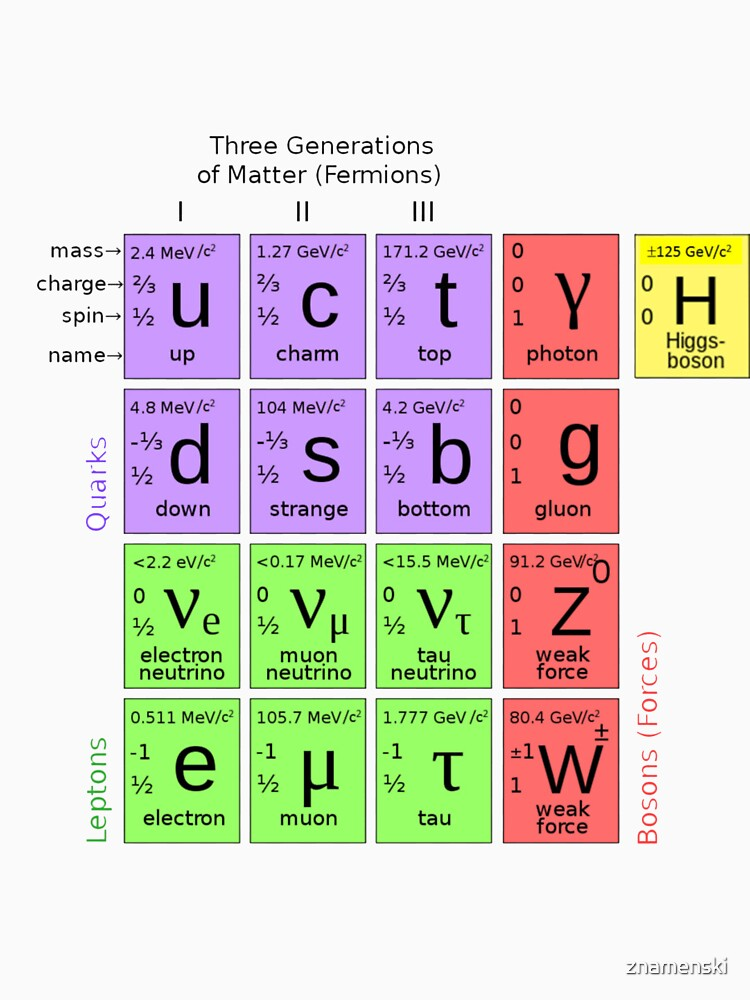 #ParticlePhysics #StandardModel #ElementaryParticle #HiggsBoson Physics by znamenski