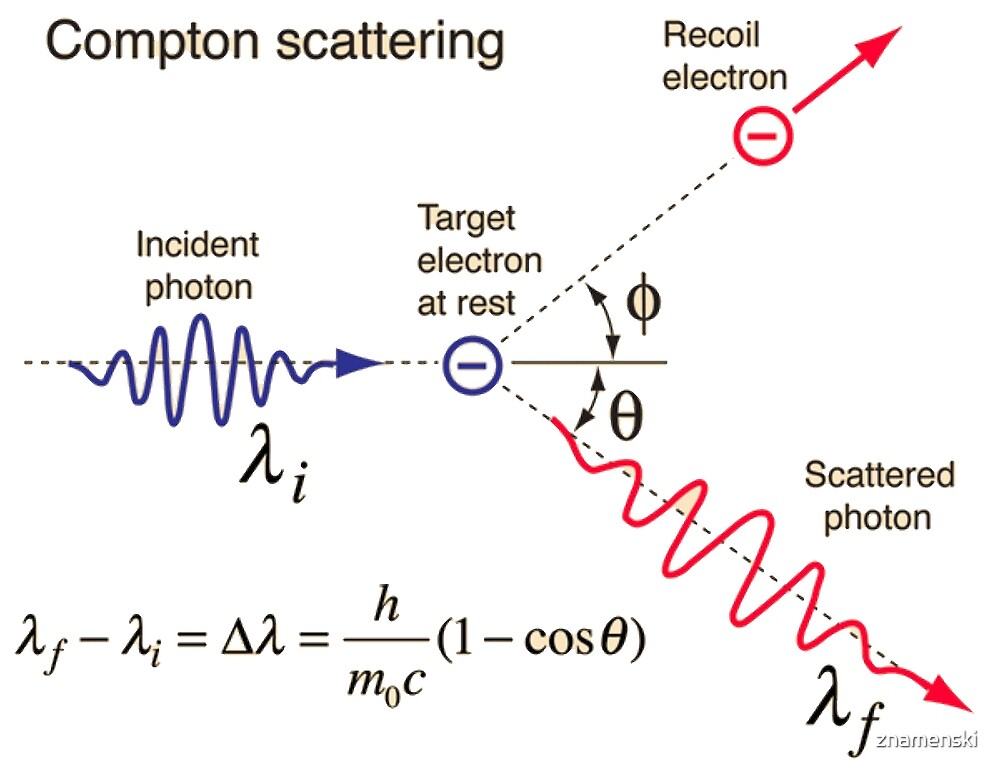 Compton Scattering - Incident Photon, Target Electron at Rest, Recoil Electron, Scattered Photon   by znamenski