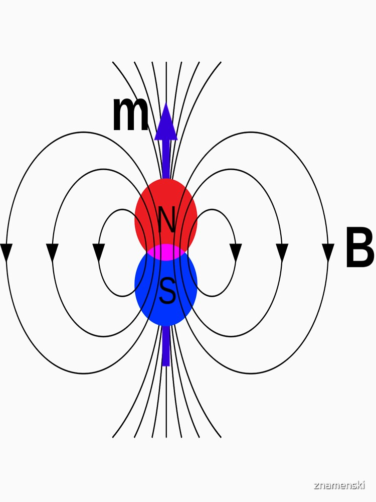 A #magnetic #dipole is the limit of either a closed loop of #electric #current or a pair of poles as the dimensions of the source are reduced to zero while keeping the magnetic moment constant by znamenski