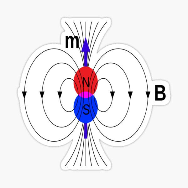 A #magnetic #dipole is the limit of either a closed loop of #electric #current or a pair of poles as the dimensions of the source are reduced to zero while keeping the magnetic moment constant Sticker