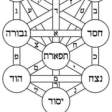 Tree of Life (Kabbalah) by znamenski