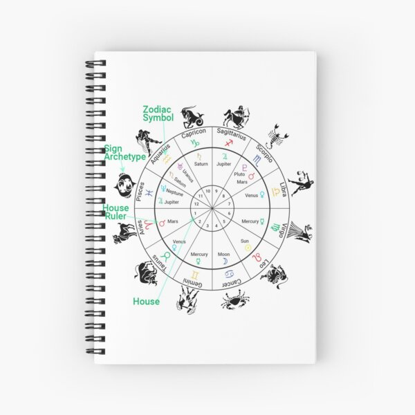 #Houses-#Signs-Rulers, #Birth Chart, #Astrology Spiral Notebook