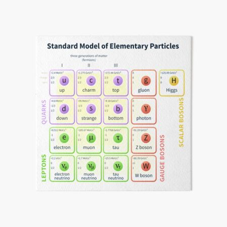 #Standard #Model Of #Elementary #Particles Art Board Print