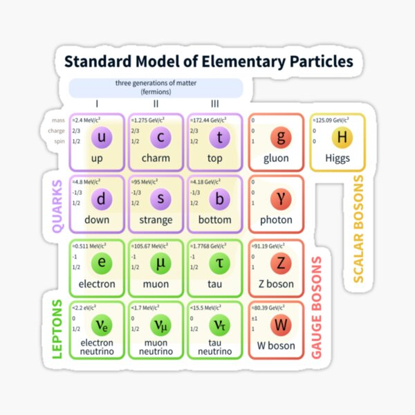 #Standard #Model Of #Elementary #Particles Sticker