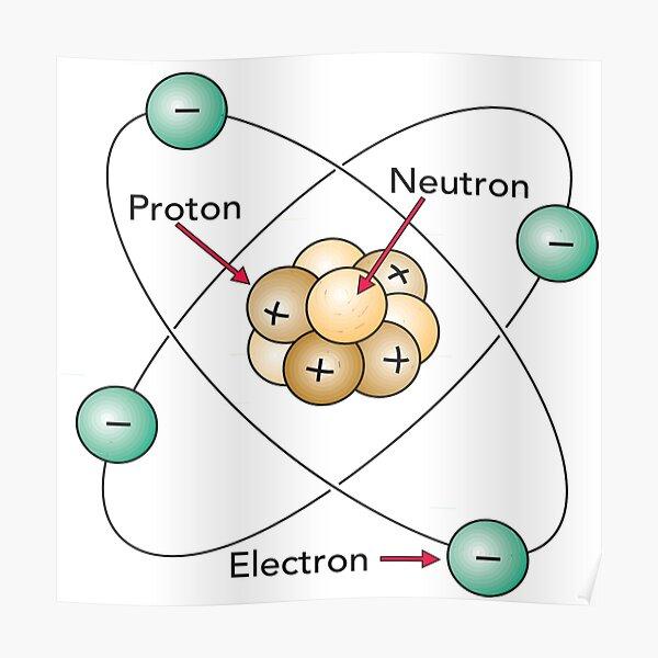 Atom Proton Neutron Electron Nucleus Poster