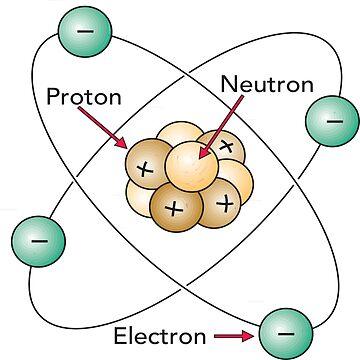 Atom Proton Neutron Electron Nucleus by znamenski