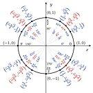 #UnitCircle, #Circle, #Trigonometry, #Sine, Trigonometric Functions, Cartesian Coordinate, System, Mathematics by znamenski