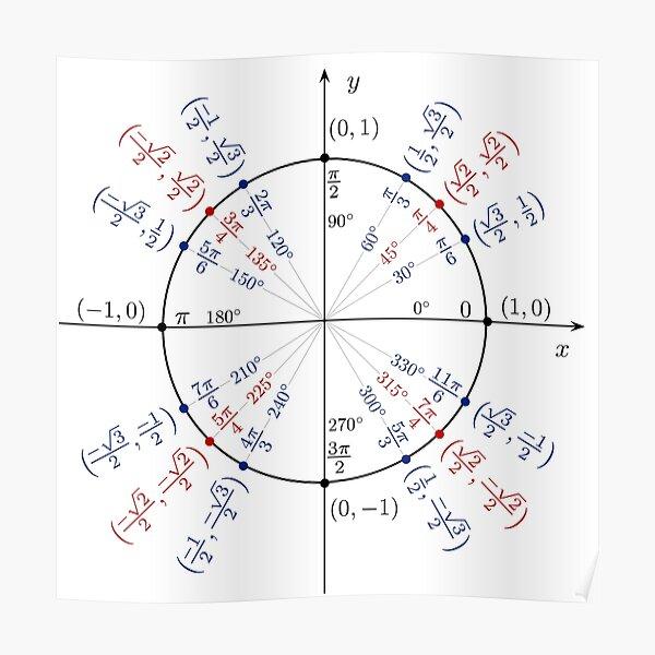 #UnitCircle, #Circle, #Trigonometry, #Sine, Trigonometric Functions, Cartesian Coordinate, System, Mathematics Poster