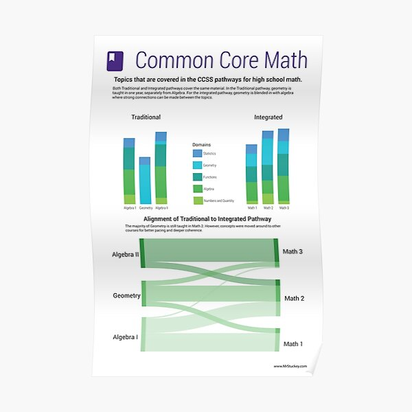 Common Core Math Poster