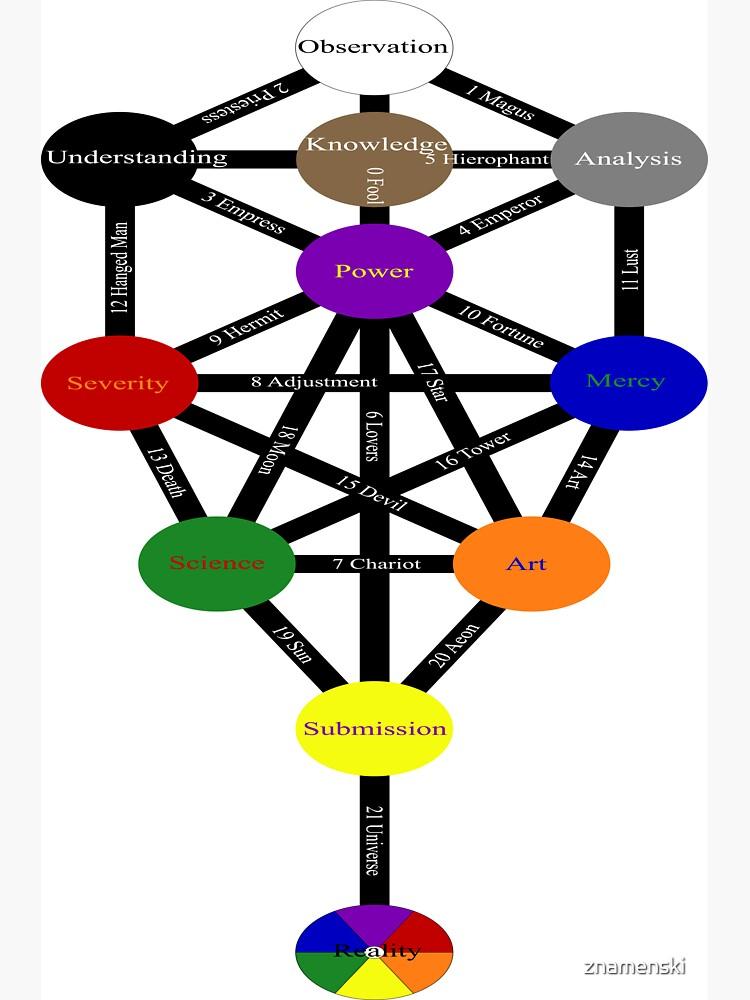 #Tree of #Life (#Kabbalah) #TreeOfLife by znamenski