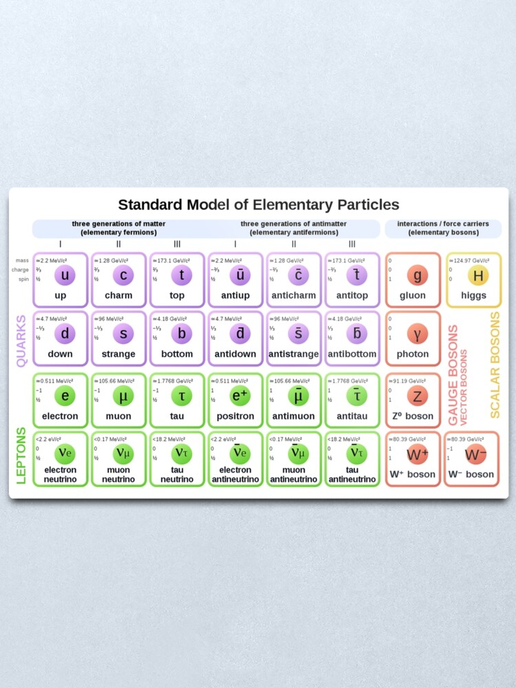 Alternate view of #Standard #Model of #Elementary #Particles Metal Print