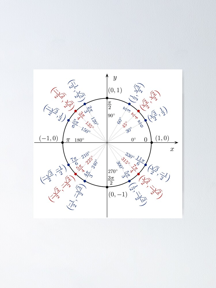 Alternate view of Unit circle angles. Trigonometry, Math Formulas, Geometry Formulas Poster