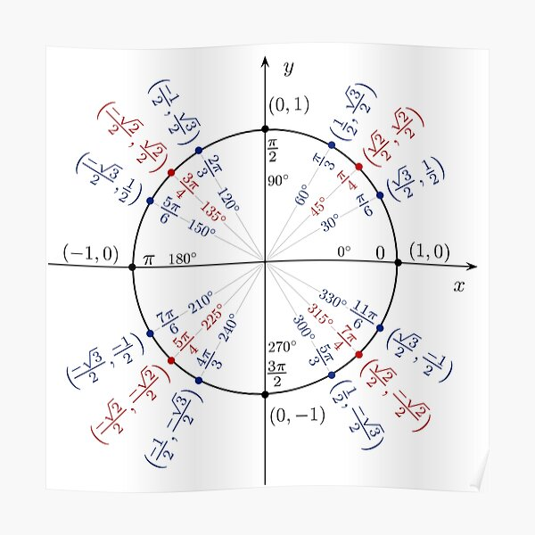Unit circle angles. Trigonometry, Math Formulas, Geometry Formulas Poster