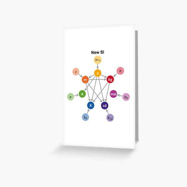 The seven #SI base #units and the #interdependency of their #definitions Greeting Card