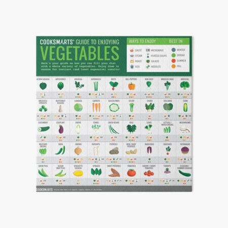 Cook Smarts' Guide to Enjoying Vegetables (3500px) Art Board Print