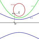 All types of conic sections, arranged with increasing eccentricity by znamenski