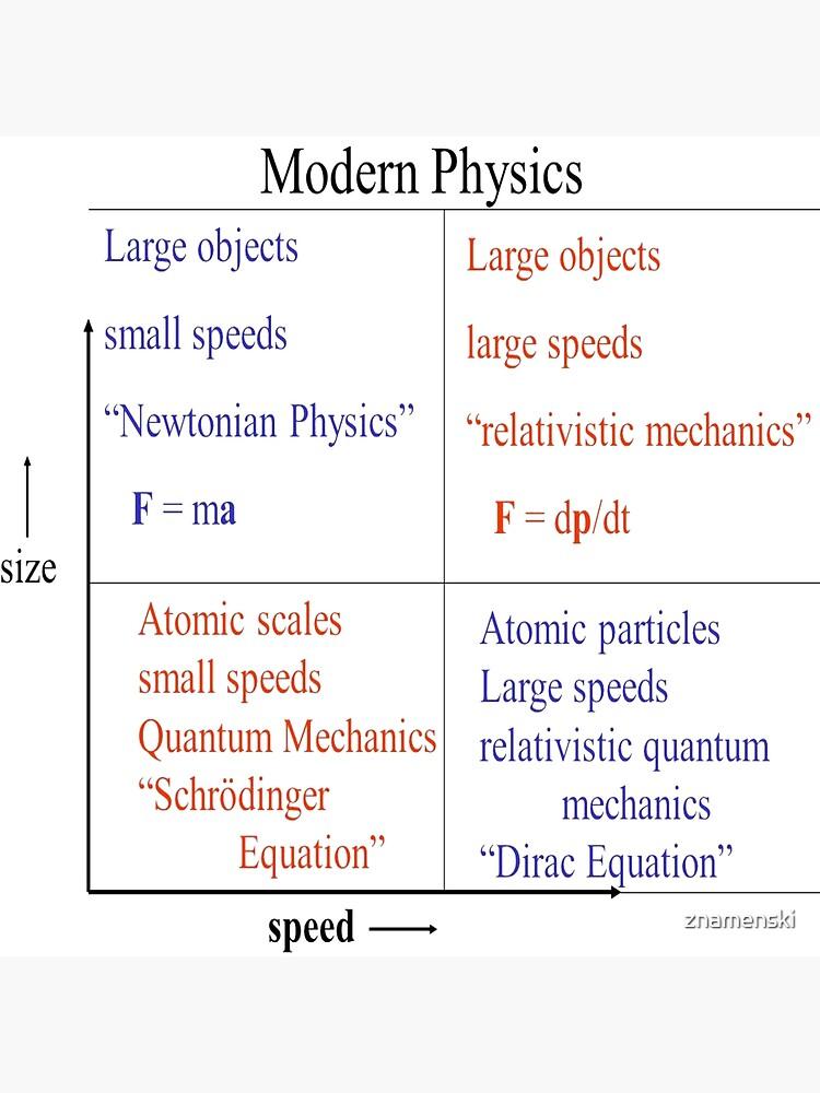 Modern #Physics. Newtonian, #Relativistic #Mechanics, Schrodinger #Equation, Dirac by znamenski