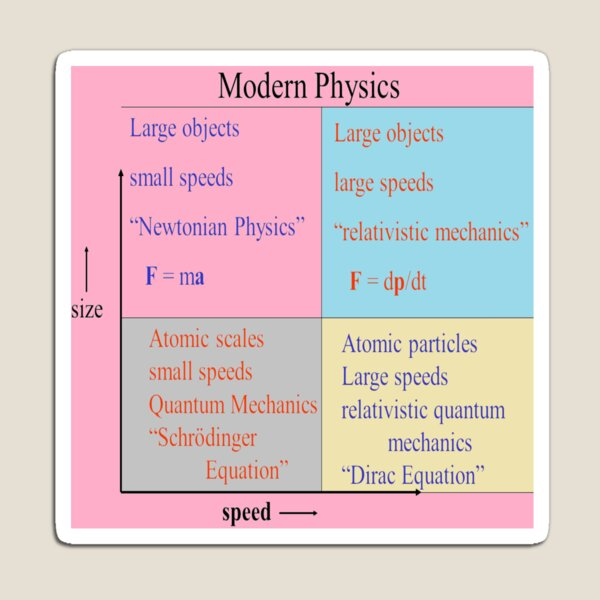 #Modern #Physics. Newtonian, #Relativistic #Mechanics, Schrodinger Equation, Dirac Magnet