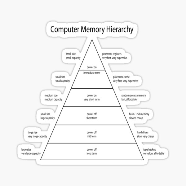 Diagram of the Computer Memory Hierarchy Sticker