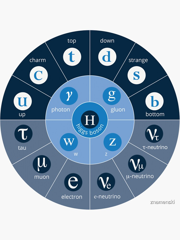#Standard #Model of #Particle #Physics.  Interactions: electromagnetic, weak, strong. Elementary: electron, top quark, tau neutrino, Higgs boson, ... by znamenski