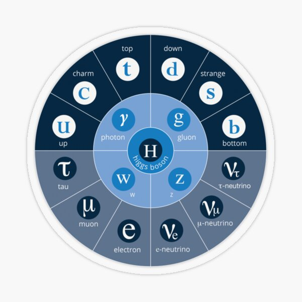 #Standard #Model of #Particle #Physics.  Interactions: electromagnetic, weak, strong. Elementary: electron, top quark, tau neutrino, Higgs boson, ... Transparent Sticker