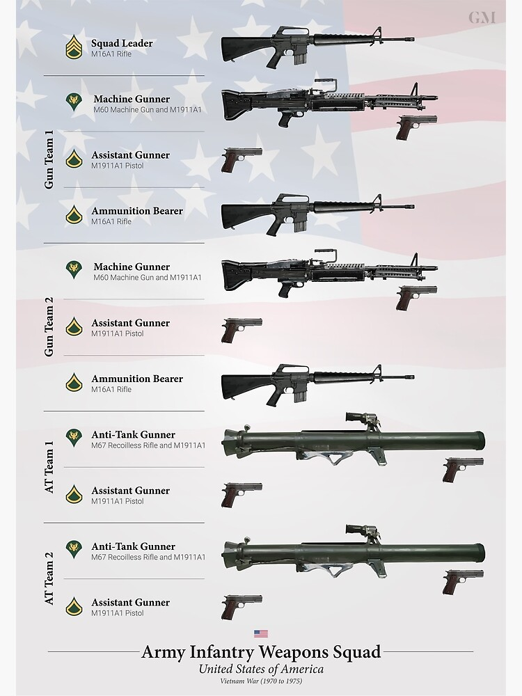 US Army Weapons Squad (Late Vietnam War)   Poster