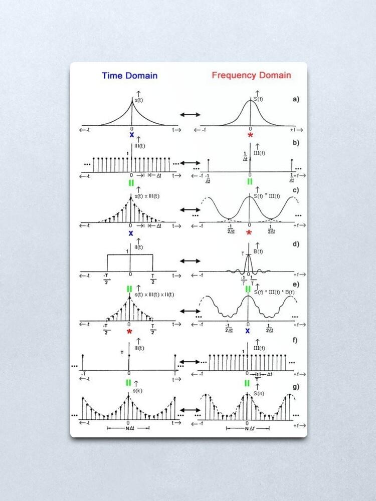 Alternate view of #Discrete #Fourier #Transform. #Diagram, graph, formula, chalk out, illustration, physics, graph plot, symbol, guidance, draft, sketch, science, research, scientific experiment Metal Print