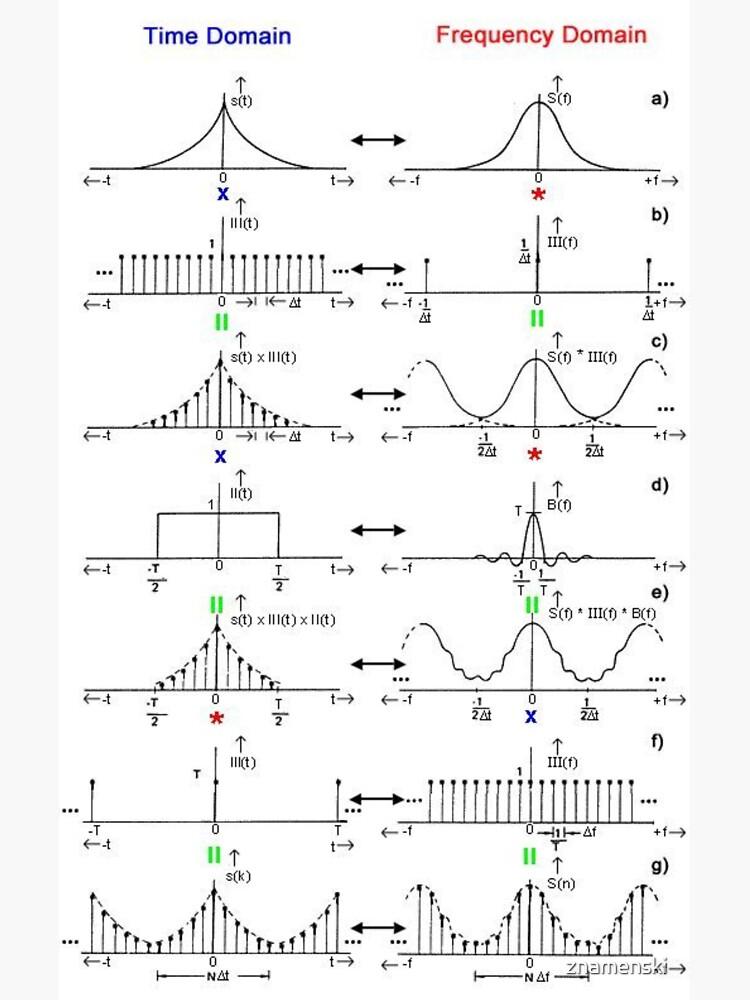 #Discrete #Fourier #Transform. #Diagram, graph, formula, chalk out, illustration, physics, graph plot, symbol, guidance, draft, sketch, science, research, scientific experiment by znamenski