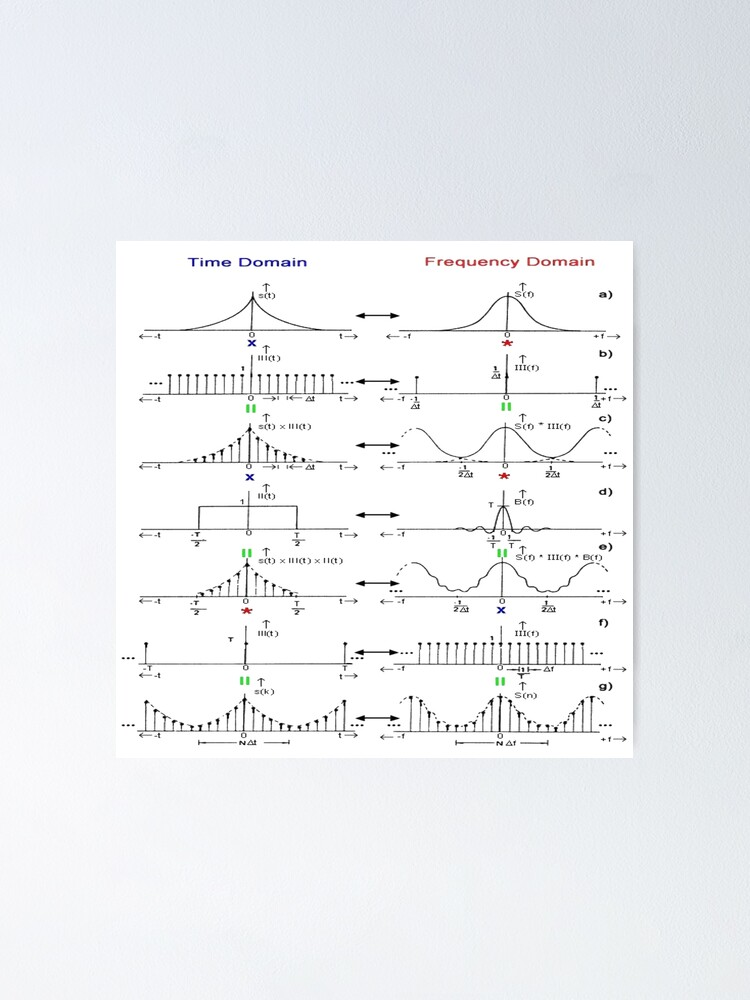 Alternate view of #Discrete #Fourier #Transform. #Diagram, graph, formula, chalk out, illustration, physics, graph plot, symbol, guidance, draft, sketch, science, research, scientific experiment Poster