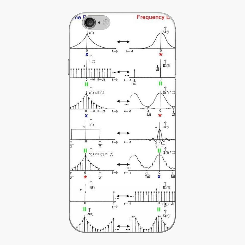 #Discrete #Fourier #Transform. #Diagram, graph, formula, chalk out, illustration, physics, graph plot, symbol, guidance, draft, sketch, science, research, scientific experiment iPhone Skin