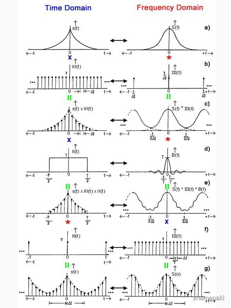 #Discrete #Fourier #Transform. #Diagram, graph, formula, chalk out, illustration, physics, graph plot, symbol, guidance, draft, sketch, science, research, scientific experiment by znamenski