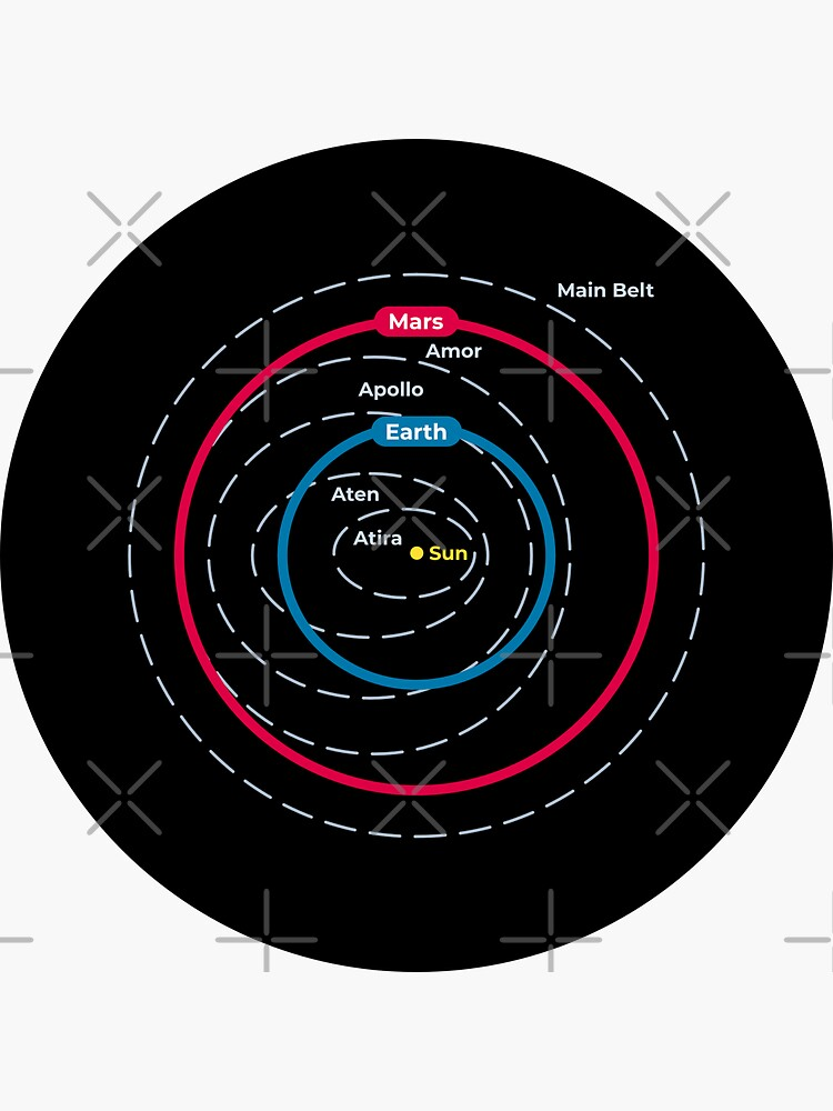 Asteroid Orbital Groups Main Belt And Near Earth Asteroids by science-gifts