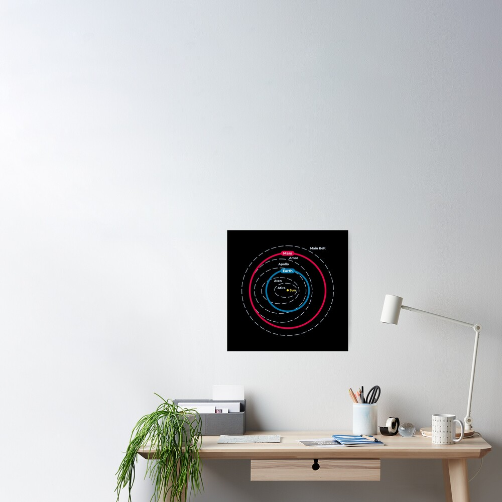 Asteroid Orbital Groups Main Belt And Near Earth Asteroids Poster