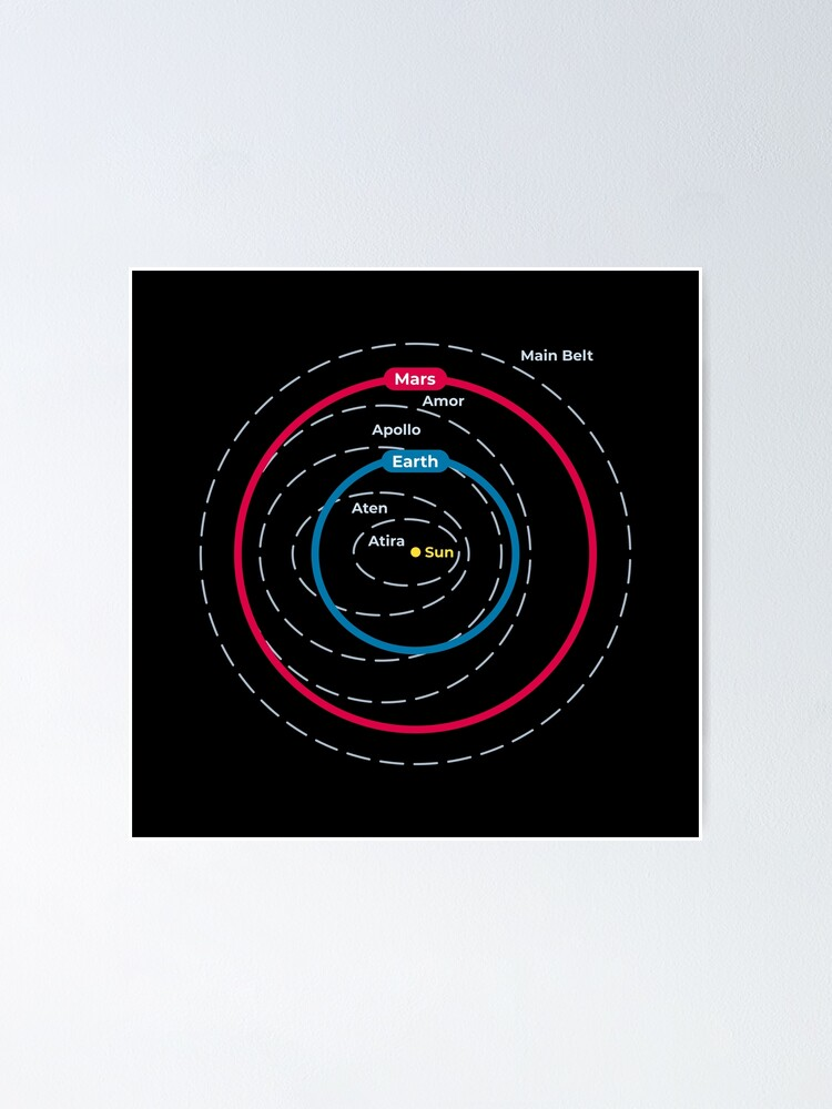 Alternate view of Asteroid Orbital Groups Main Belt And Near Earth Asteroids Poster