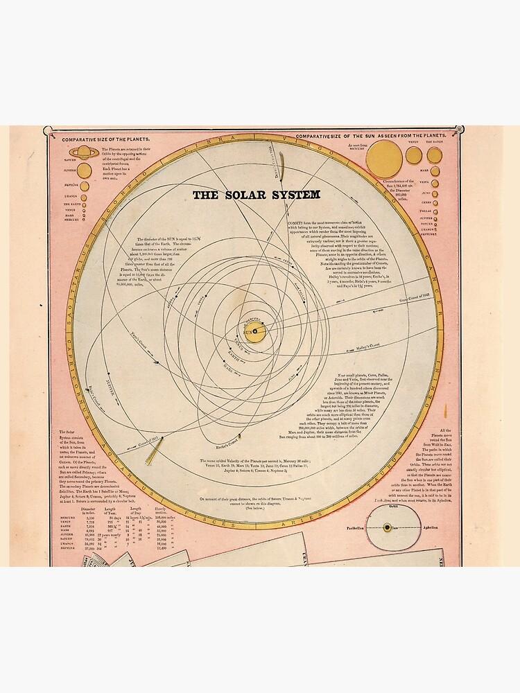 Vintage Solar System Map (1883) by BravuraMedia