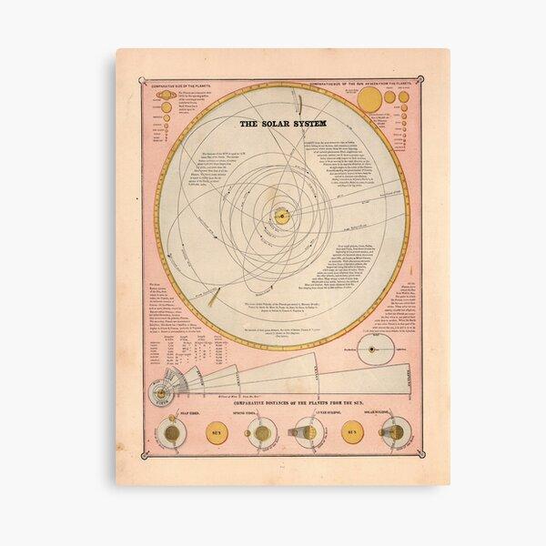 Vintage Solar System Map (1883) Canvas Print