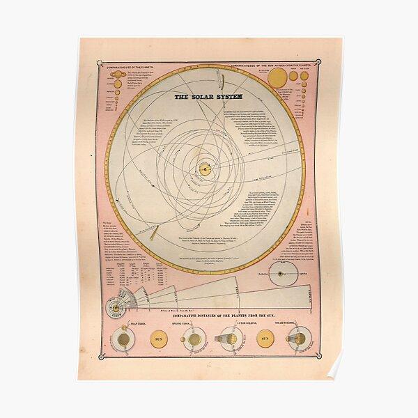 Vintage Solar System Map (1883) Poster