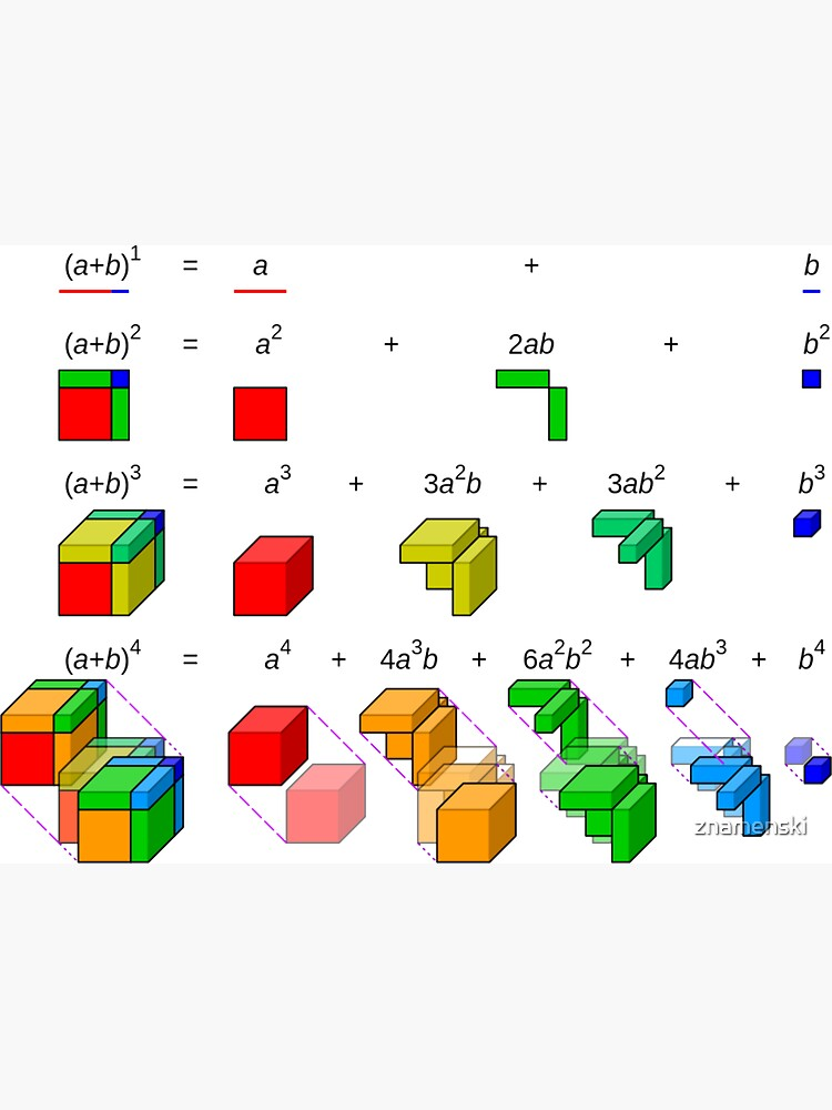 #Visualisation of #binomial #expansion up to the 4th #power by znamenski