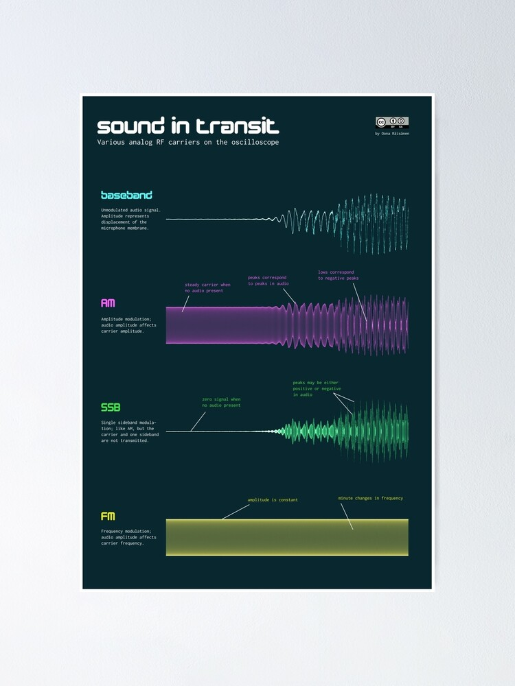 Alternate view of Sound in transit Poster