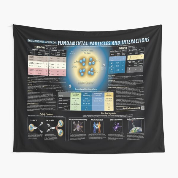 Educational Poster: The Standard Model of Fundamental Particles and Interactions Tapestry