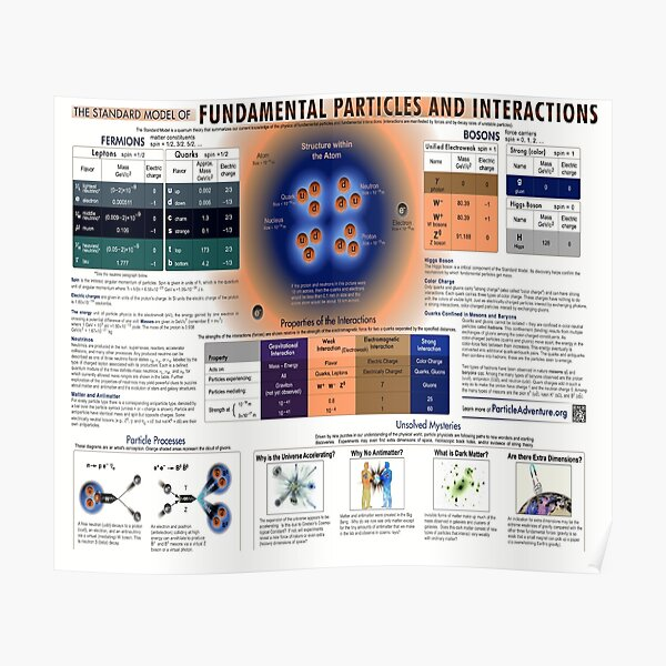 The Standard Model of Fundamental Particles and #Interactions - #Physics #StandardModel #FundamentalParticles Poster