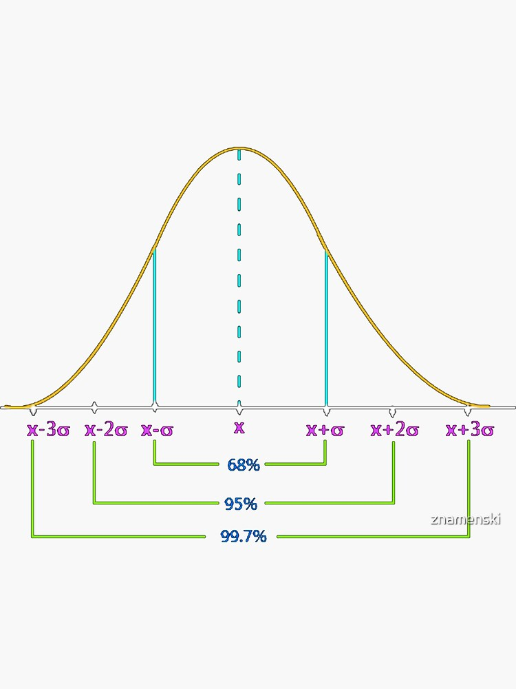 Normal Distribution Curve #Normal #Distribution #Curve #NormalDistributionCurve #NormalDistribution #Statistics, #text, #area, #illustration, #diagram, #decoration, #tent, #plot by znamenski