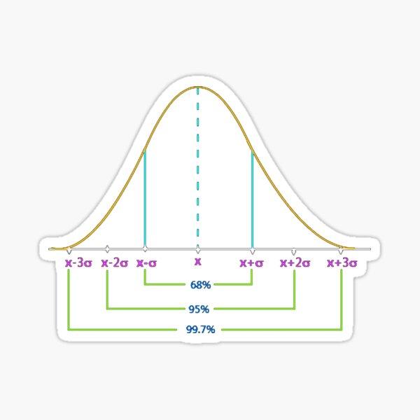 Normal Distribution Curve #Normal #Distribution #Curve #NormalDistributionCurve #NormalDistribution #Statistics, #text, #area, #illustration, #diagram, #decoration, #tent, #plot Sticker