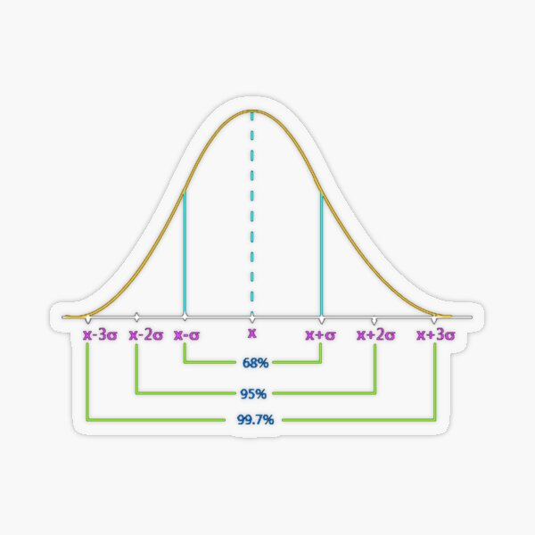 Normal Distribution Curve #Normal #Distribution #Curve #NormalDistributionCurve #NormalDistribution #Statistics, #text, #area, #illustration, #diagram, #decoration, #tent, #plot Transparent Sticker
