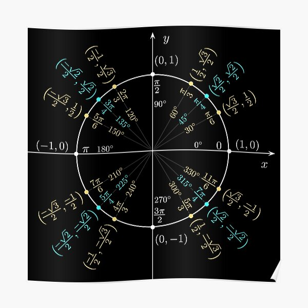 Unit #circle #angles. #Trigonometry, #Math Formulas, Geometry Formulas Poster