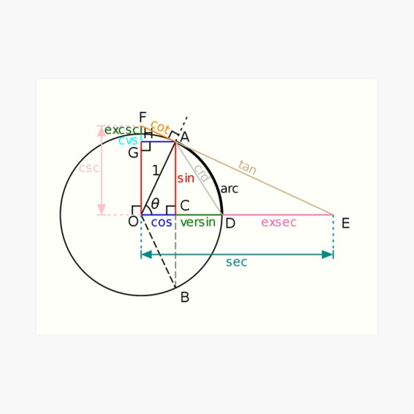 All of the trigonometric functions of an angle θ can be constructed geometrically in terms of a unit circle centered at O. Art Print