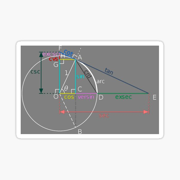 All of the trigonometric functions of an angle θ can be constructed geometrically in terms of a unit circle centered at O. Sticker