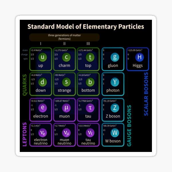 Standard Model Of Elementary Particles #Quarks #Leptons #GaugeBosons #ScalarBosons Bosons Sticker