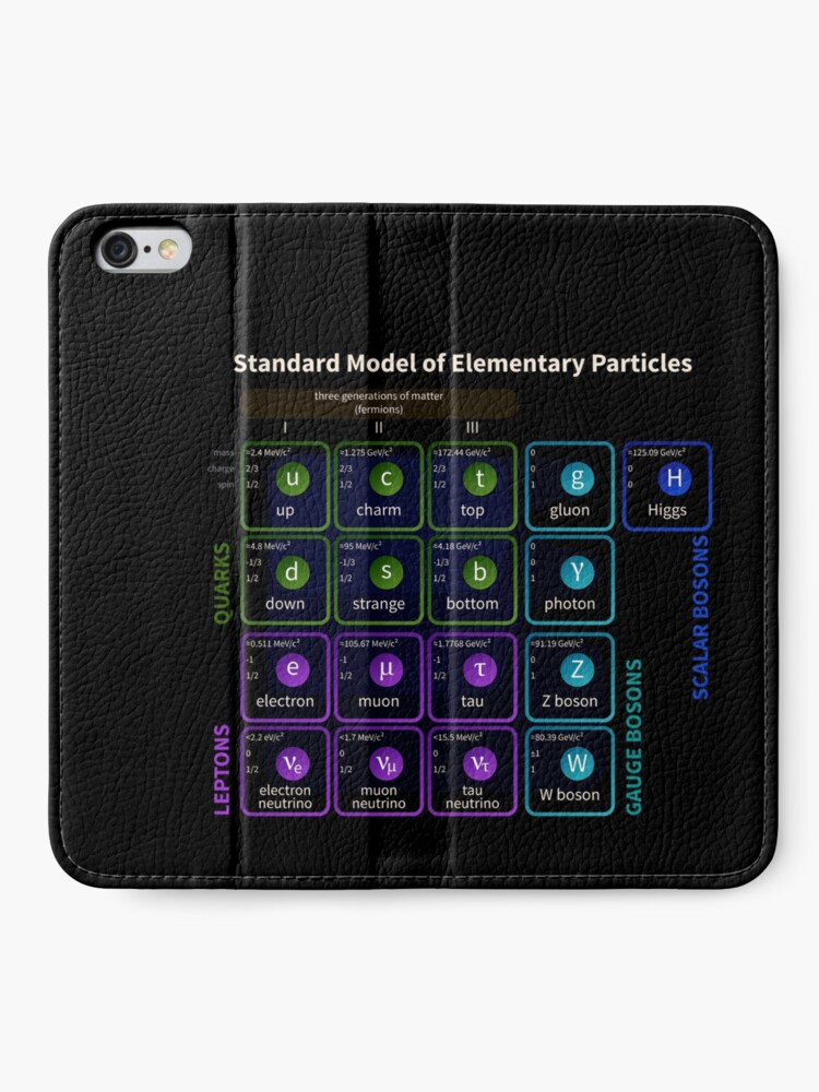 Alternate view of Standard Model Of Elementary Particles #Quarks #Leptons #GaugeBosons #ScalarBosons Bosons iPhone Wallet