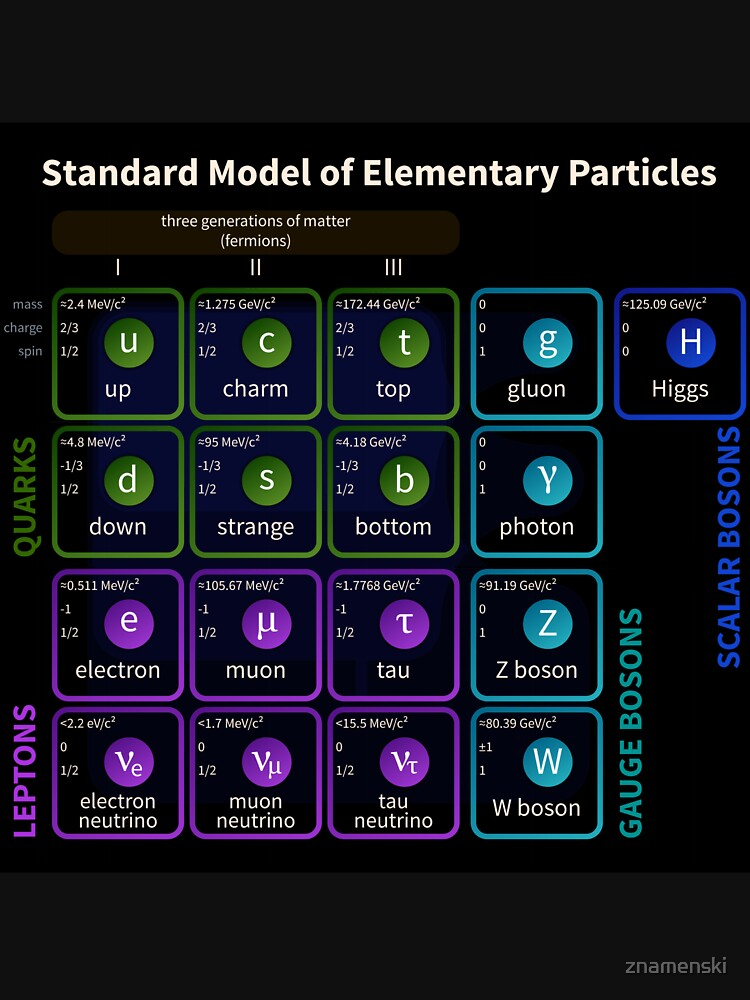 Standard Model Of Elementary Particles #Quarks #Leptons #GaugeBosons #ScalarBosons Bosons by znamenski